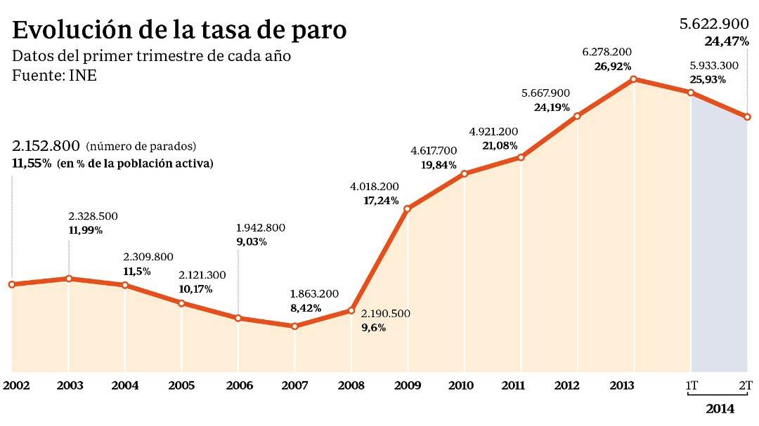 evolucion-de-la-tasa-de-paro-en-espana-segun-el-ine-i