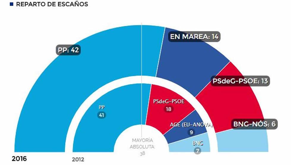 Resultados electorales de Galicia el 25S
